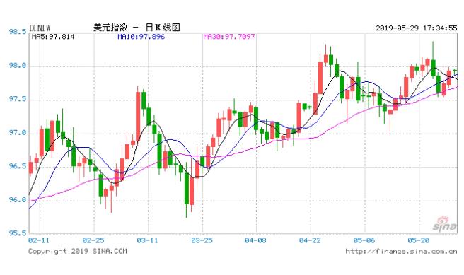 46家投行機構分析!七大貨幣對本周最新匯率預測